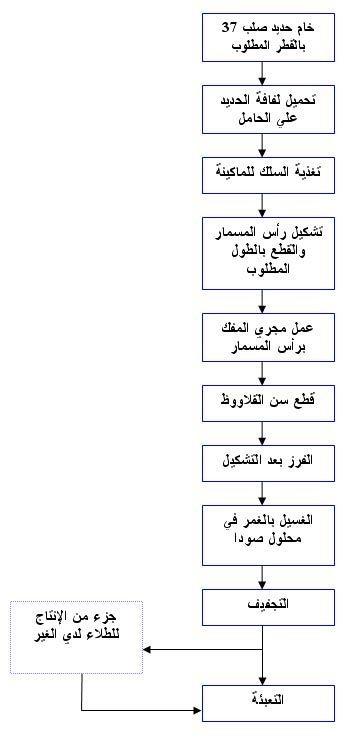 مراحل الانتاج