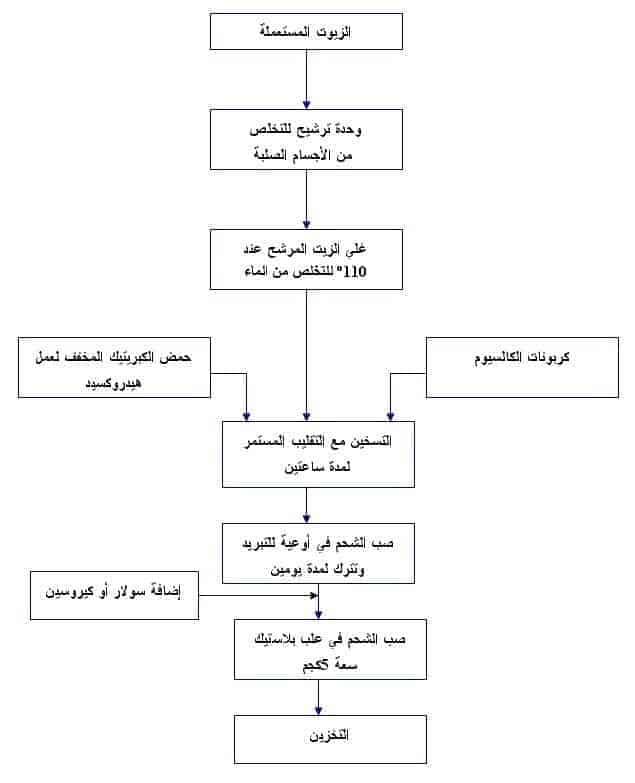 الرسم التخطيطي