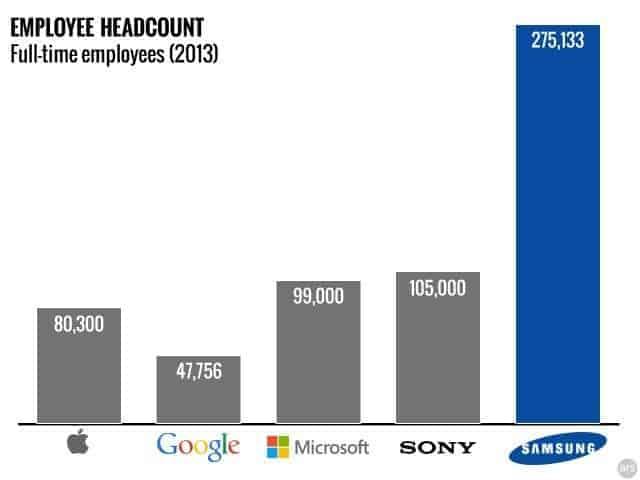 عدد موظفي الشركات التقنية في اواخر 2013