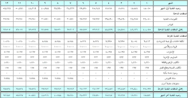 قائمة التدفقات النقدية المتوقعة للسنة الاولي