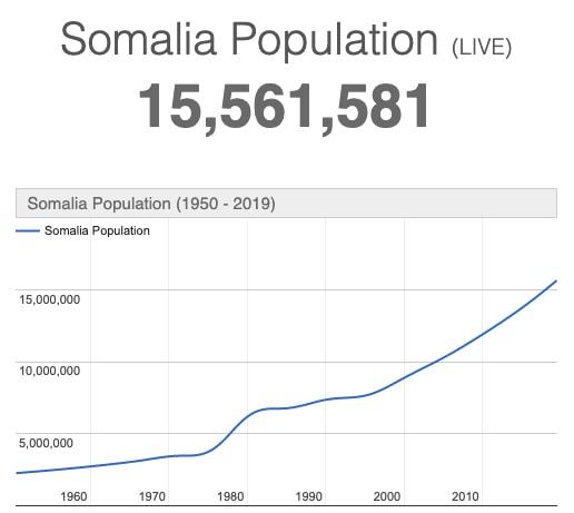 مزايا الاستثمار في الصومال + افضل الفرص الاستثمارية - مشاريع